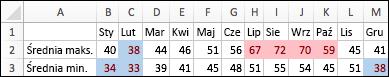 Temperatury: 20% najwyższych wartości jest zacieniowane, 20% najniższych wartości jest kolorowe