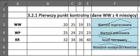 Obliczanie wartości wypracowanej w programie Excel przy użyciu wykresów przebiegu w czasie
