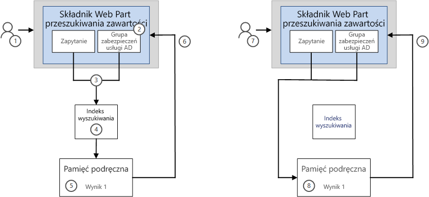 Sposób wyświetlania wyników w Web Part przeszukiwania zawartości za pomocą funkcji buforowanie