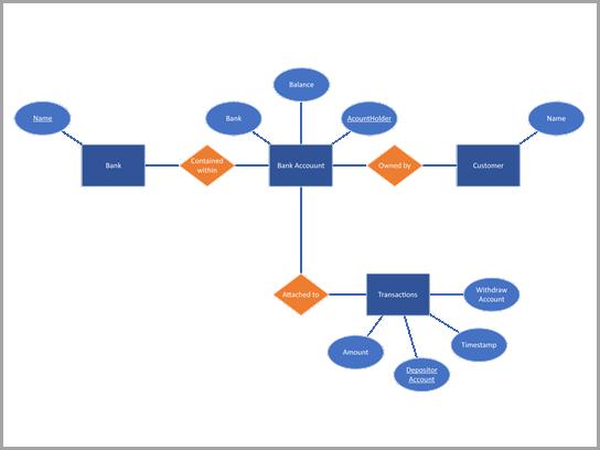 Diagram bazy danych firmy Chen przedstawiający konto bankowe.