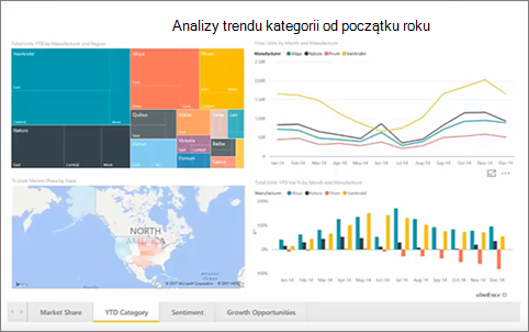 Power BI składnika Web Part