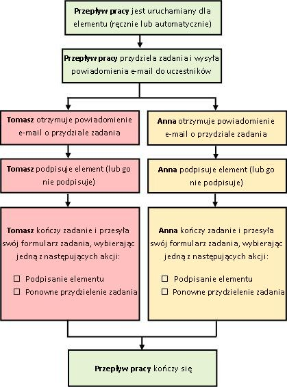 Schemat blokowy procesu przepływu pracy