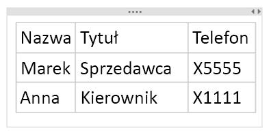 Końcowy wygląd tabeli