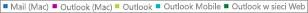 Zrzut ekranu: lista klientów poczty e-mail. Kliknij klienta poczty e-mail, aby uzyskać więcej danych raportu związanych z tym klientem.