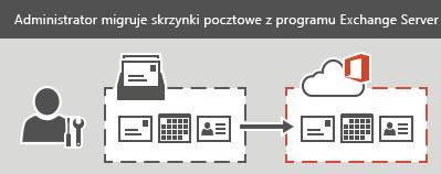Administrator wykonuje etapową lub jednorazową migrację do usługi Office 365. Dla każdej skrzynki pocztowej można migrować pocztę e-mail, kontakty i informacje kalendarza.