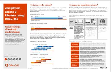 Plakat modelu: Zarządzanie zmianami dla usługi Office 365 klientów