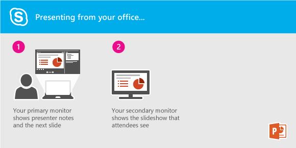 Prezentowanie pokazu slajdów programu PowerPoint z biura przy użyciu programu Lync