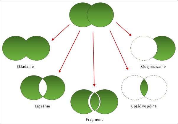 Opcje scalania kształtów