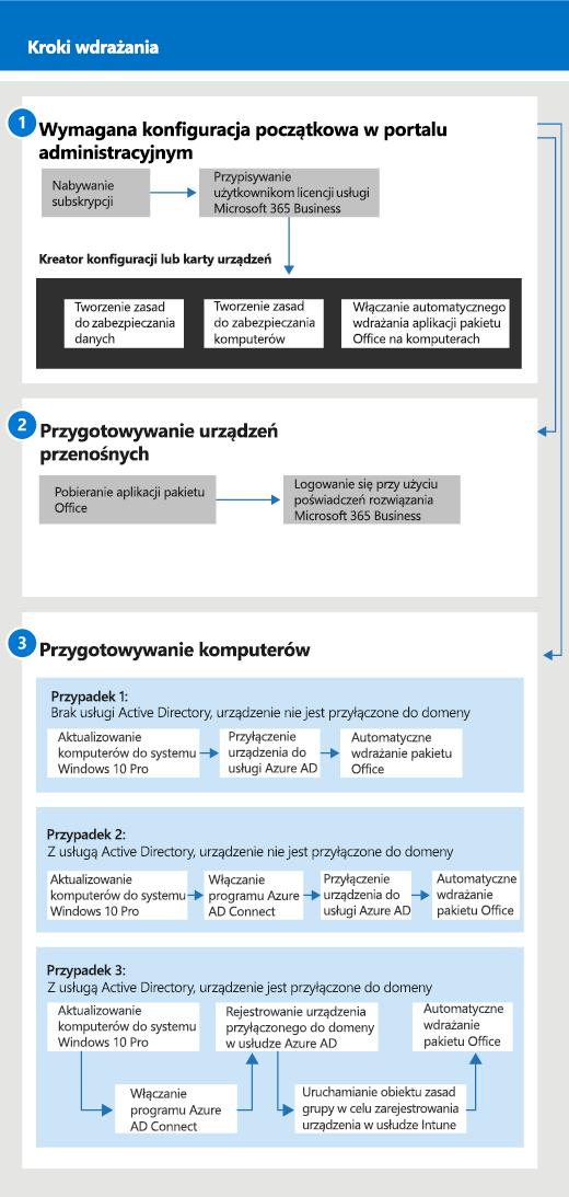 Diagram przedstawiający instrukcje dla administratorów i użytkowników dotyczące konfiguracji i zarządzania