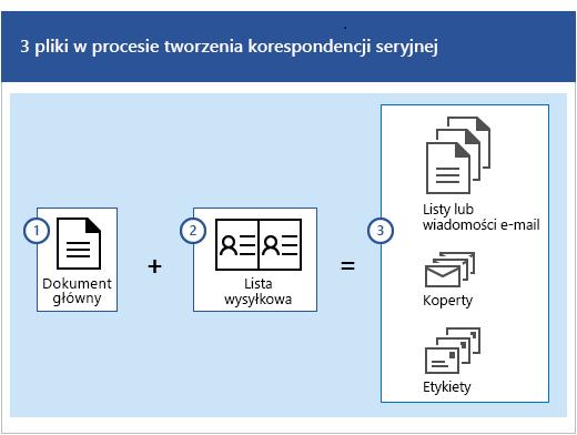 Trzy pliki w procesie tworzenia korespondencji seryjnej, czyli dokument główny oraz lista adresowa, które razem tworzą zbiór listów, wiadomości e-mail, kopert lub etykiet.