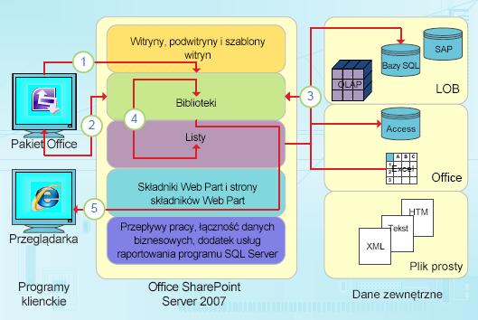 Punkty integracji programu InfoPath oparte na danych