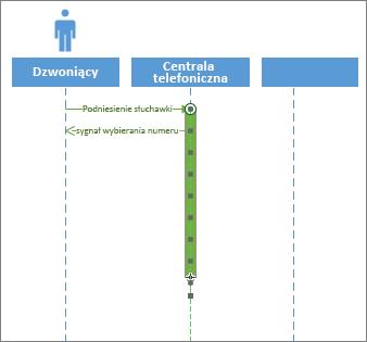 Aktywacja sekwencji UML