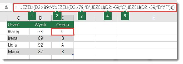 """Złożona zagnieżdżona instrukcja JEŻELI — formuła w komórce E2 to =JEŻELI(B2>97;""""A+"""";JEŻELI(B2>93;""""A"""";JEŻELI(B2>89;""""A-"""";JEŻELI(B2>87;""""B+"""";JEŻELI(B2>83;""""B"""";JEŻELI(B2>79;""""B-"""";JEŻELI(B2>77;""""C+"""";JEŻELI(B2>73;""""C"""";JEŻELI(B2>69;""""C-"""";JEŻELI(B2>57;""""D+"""";JEŻELI(B2>53;""""D"""";JEŻELI(B2>49;""""D-"""";""""F""""))))))))))))"""