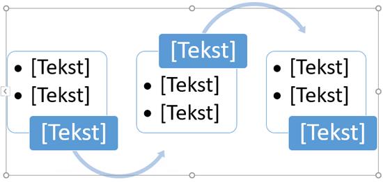 zamienianie symboli zastępczych tekstu na etapy schematu blokowego.