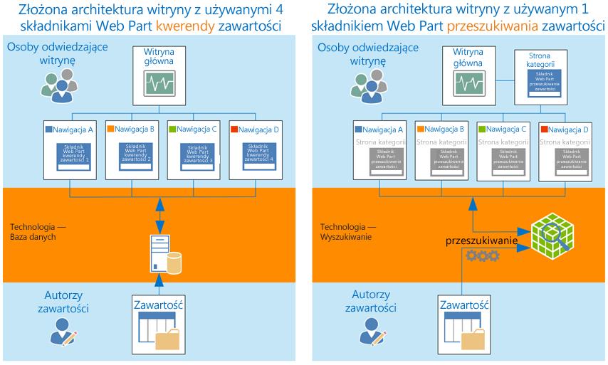 Architektura złożonej witryny