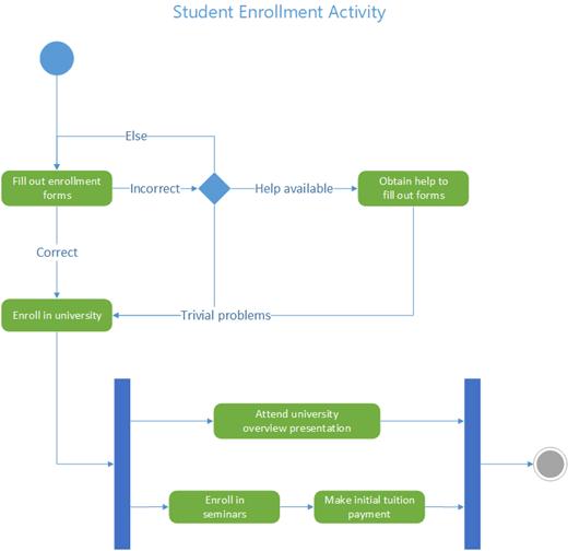 Przykładowy diagram aktywności UML pokazujący przepływ kontroli rejestracji uczniów na uczelni.