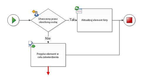 Łącznik musi być połączony z dwoma kształtami przepływu pracy