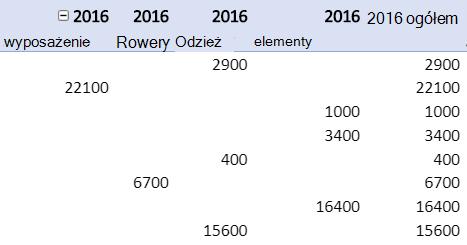 Powtarzanie etykiet elementów w raporcie w formie tabeli przestawnej.
