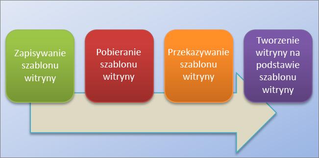Schemat blokowy przedstawiający proces tworzenia i używania szablonów witryn w usłudze SharePoint Online.