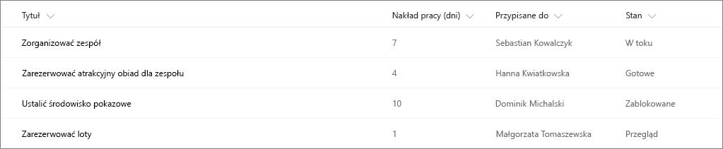 Przykład listy programu SharePoint bez formatowania kolumn
