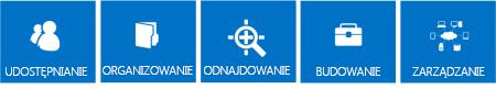 Seria niebieskich kafelków przedstawiających podstawowe grupy funkcji programu SharePoint 2013 — udostępnianie, organizowanie, odnajdowanie, tworzenie i zarządzanie
