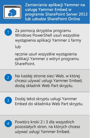 Proces zastępowania aplikacji Yammer w programie SharePoint Server 2013 i usłudze SharePoint Online