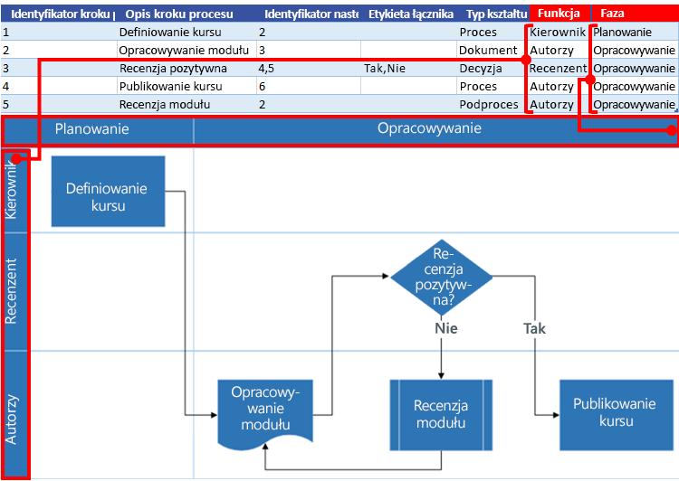 Interakcja mapy procesu programu Excel ze schematem blokowym programu Visio: Funkcja i faza