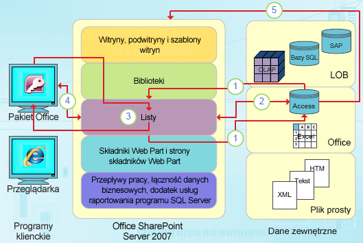 Punkty integracji programu Access oparte na danych