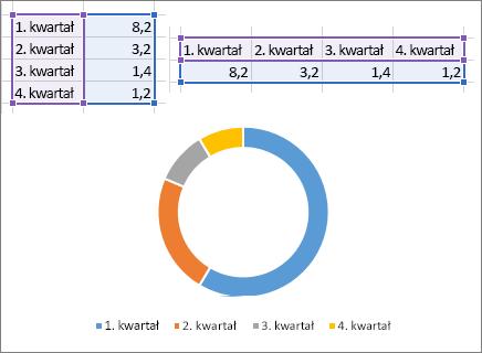 Wykres Dougnut