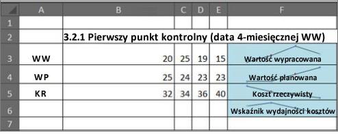 Zastosowanie wykresów przebiegu w czasie w zarządzaniu projektami