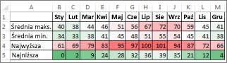 Dane z formatowaniem warunkowym w postaci skali kolorów
