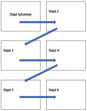 Układ poziomy wielu slajdów na drukowanej stronie