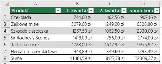 Przykładowe dane sformatowane jako tabela programu Excel