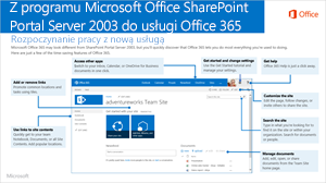 Program SharePoint 2003 do usługi Office 365
