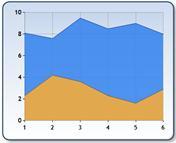 Wykres warstwowy