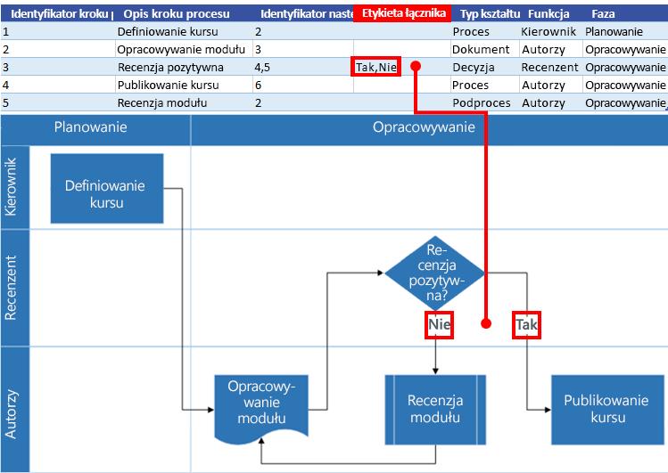 Interakcja mapy procesu programu Excel ze schematem blokowym programu Visio: Etykieta łącznika