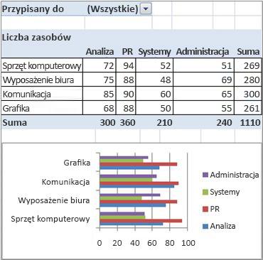 raport końcowy w formie tabeli i wykresu przestawnego