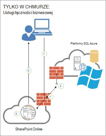 Diagram przedstawiający łączność między użytkownikiem, usługą SharePoint Online i źródłem danych zewnętrznych platformy SQL Azure