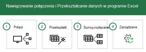 Nawiązywanie połączenia i Przekształcanie danych w programie Excel w 4 krokach: 1-Connect, 2-przekształcanie, 3-scalanie i 4-zarządzanie.