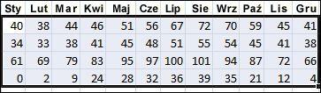 Przykład zaznaczonych danych do posortowania w programie Excel