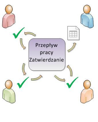 Diagram prostego przepływu pracy Zatwierdzanie