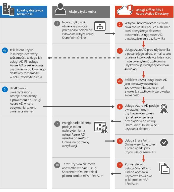 Proces uwierzytelniania usługi SharePoint Online