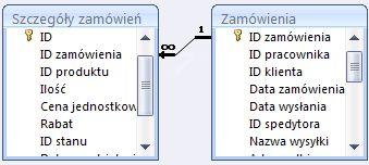 Relacja między dwoma tabelami