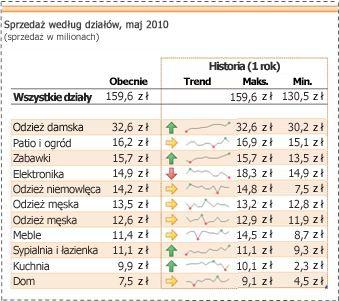 Wykresy przebiegu w czasie użyte do przedstawienia trendów danych sprzedaży