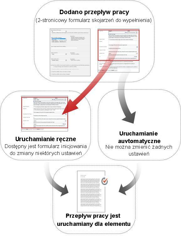 Porównanie formularzy używanych w przypadku uruchamiania ręcznego i automatycznego