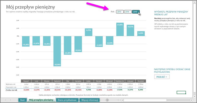 Fragmentator roku dla przepływów pieniężnych
