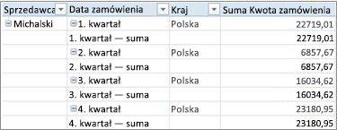 Tabela przestawna w formie tabelarycznej