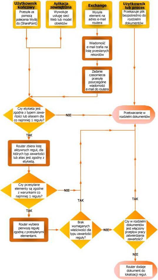 Kierowanie dokumentów przy użyciu organizatora zawartości