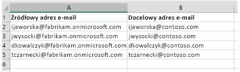 Plik CSV użyty do przeprowadzania migracji danych skrzynek pocztowych z jednej dzierżawy usługi Office 365 do innej dzierżawy tej usługi