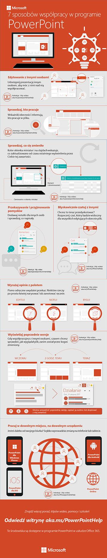 Sposoby współpracy w programie PowerPoint — infografika